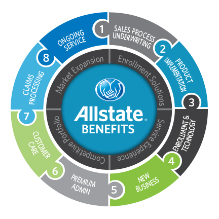AllState Circle of service Image